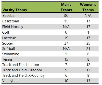 Immaculata university athletic team listing
