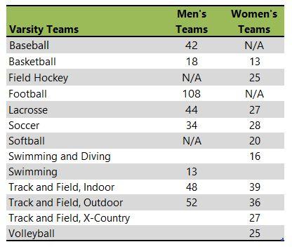 Montclair State University athletic team listing