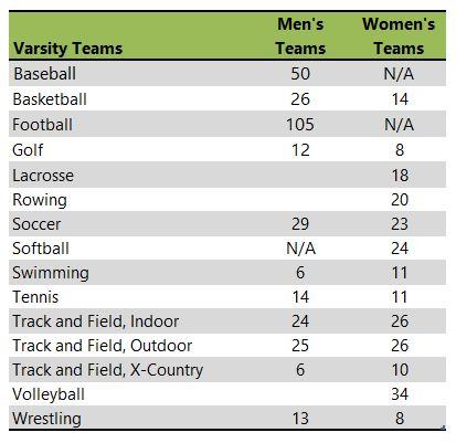 Pacific University athletic team listing
