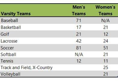 Rockhurst University athletic teams