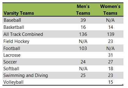 Rowan University athletic team listing