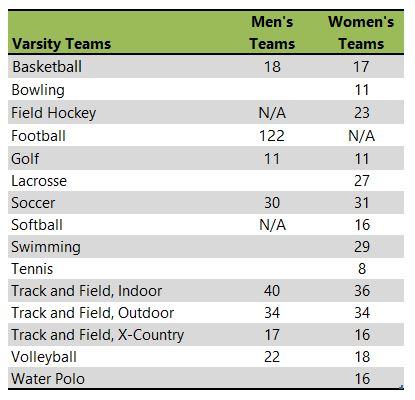 Saint Francis University athletic team listing
