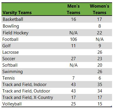 Saint Francis University athletic teams