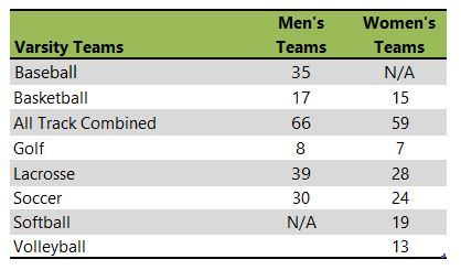 University of Hartford athletic team listing
