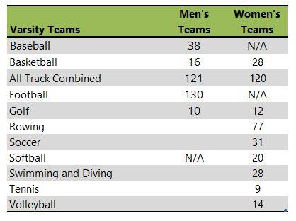 University of Kansas athletic team listing