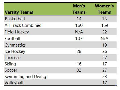 University of New Hampshire athletic team listing
