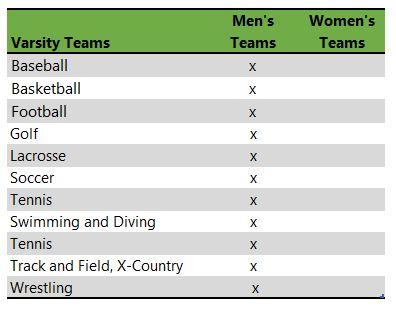 Wabash College athletic teams