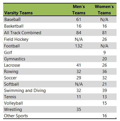 Ithaca College athletic team listing