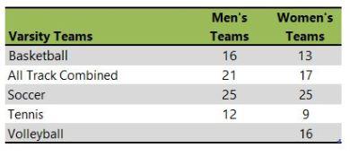 John Brown University athletic teams
