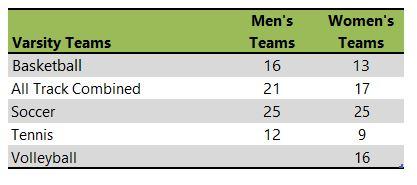 John Brown University athletic team listing