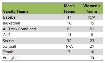 University of Illinois at Springfield athletic team listing