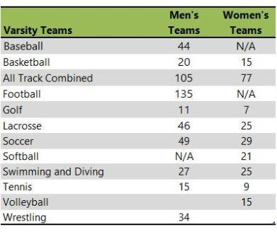 John Carroll University athletic teams