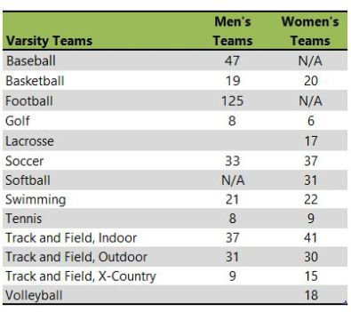 Linfield College athletic teams