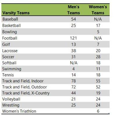 North Central College athletic teams