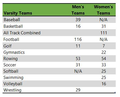 Oregon State University athletic teams