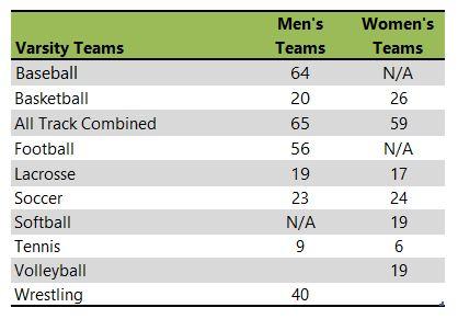 Cornell College athletic team listing
