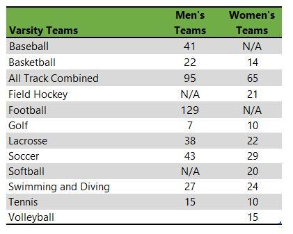Listing of DePauw University athletic teams