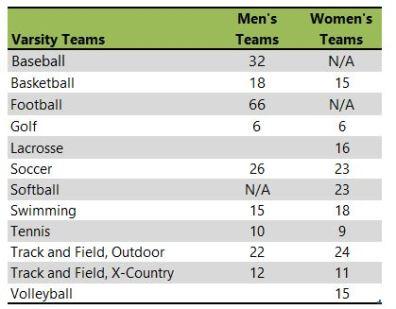 Willamette University athletic teams