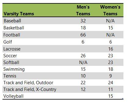 Willamette University athletic team listing