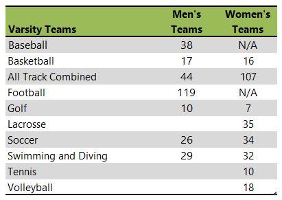 University of Cincinnati athletic team listing