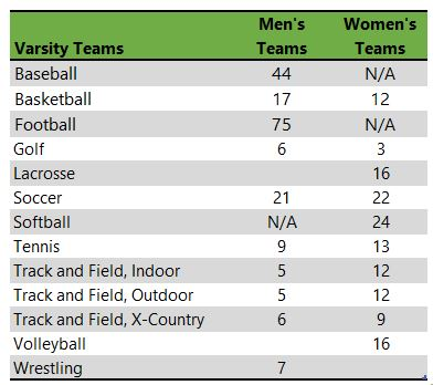 Westminster College MO athletic teams