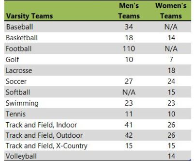 Whitworth University athletic teams