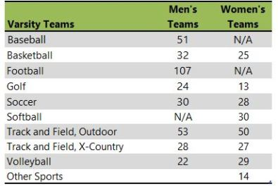 Drodt College athletic teams