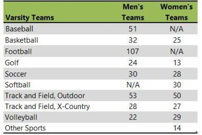 Drodt College athletic teams