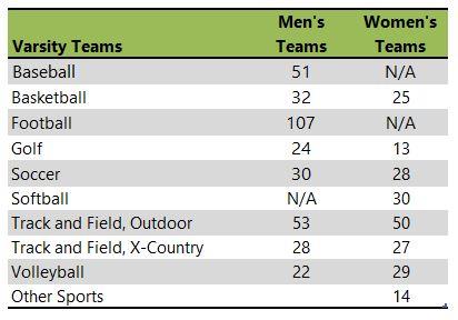 Dordt University athletic teams listing