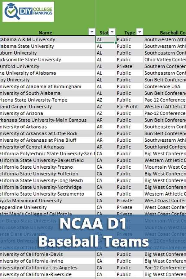 296 NCAA D1 Baseball Schools