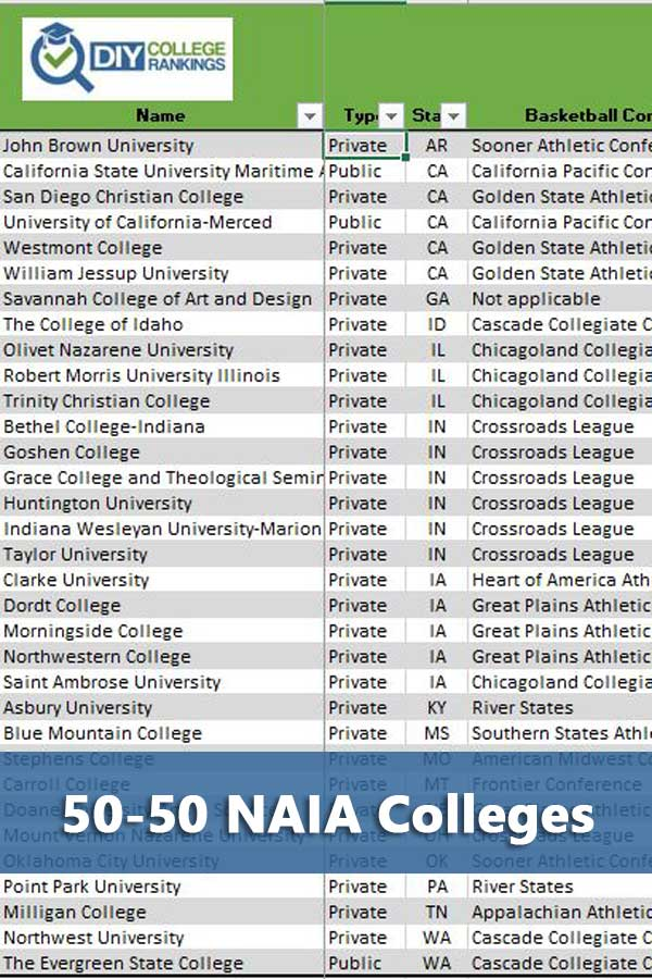 50-50 Highlights: NAIA Colleges