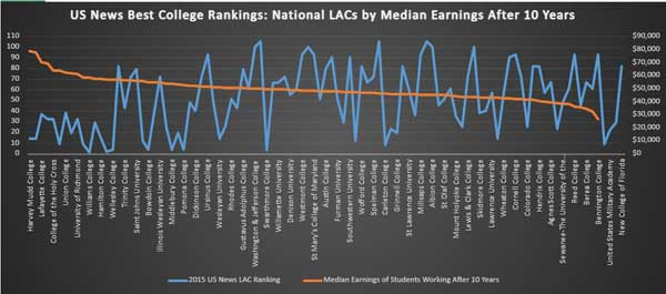 Link to graph of National LACS by median earnings after 10 years