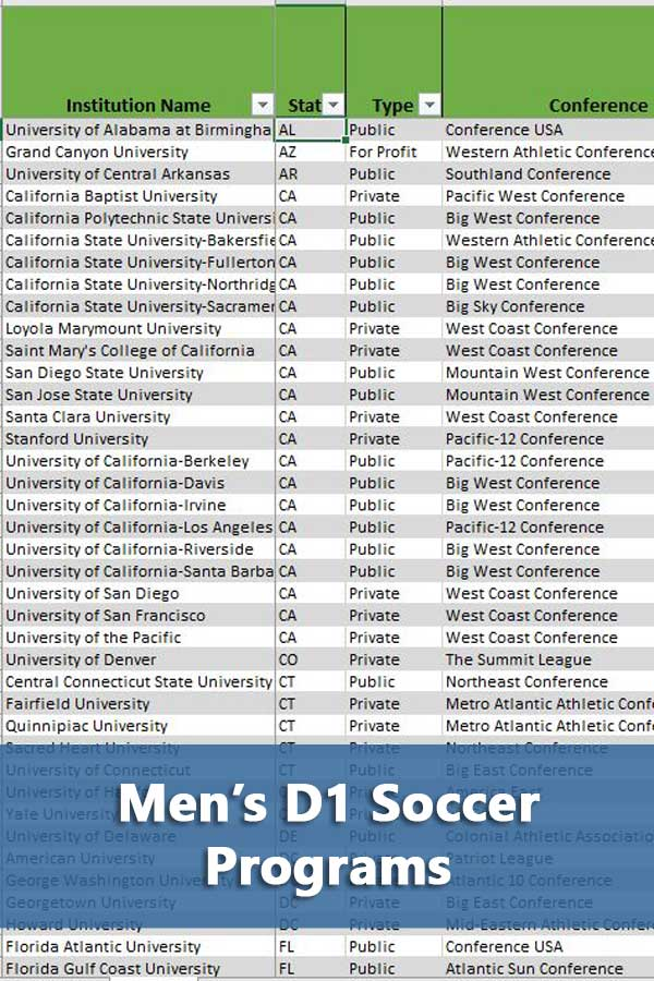 203 Men\'s D1 Soccer Colleges