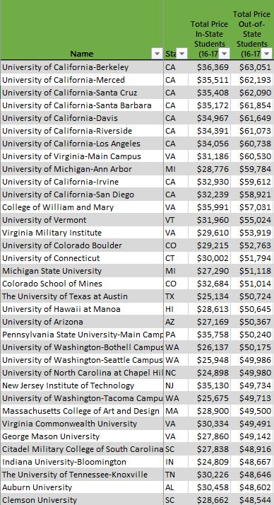Popular out-of-state public universities are usually the most expensive public universities for out-of-state students.