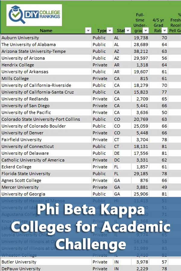 50-50 Highlights: Phi Beta Kappa Colleges for Academic Challenge