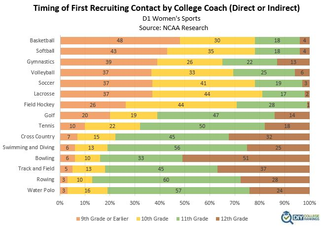 Graph showing when D1 athletes are recruited