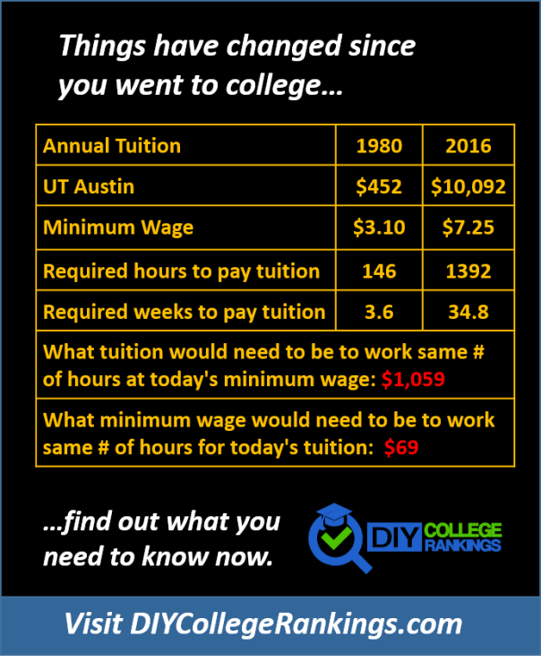 University of Texas at Austin tuition in 1980 and 2016