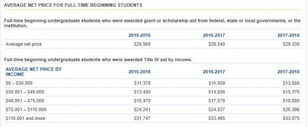 table with college average net prices by income categories
