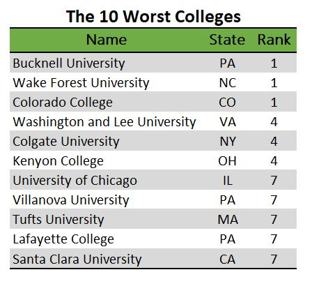 Listing on the 10 worst colleges in 2019