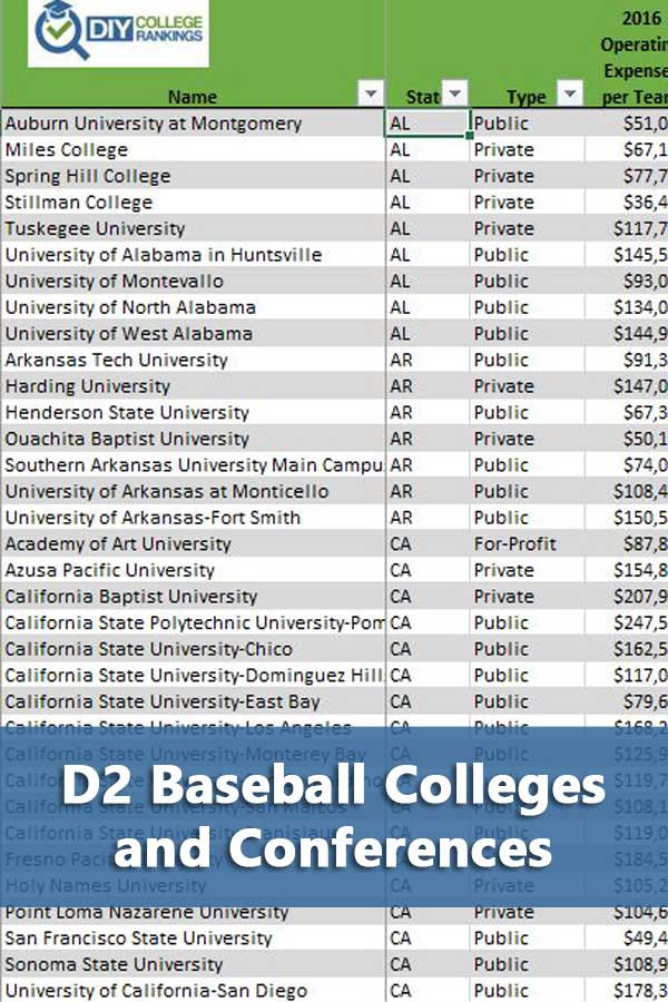 List of Division 2 baseball colleges with their conferences, operating expenses, graduation rates, and size. #GetRecruited
