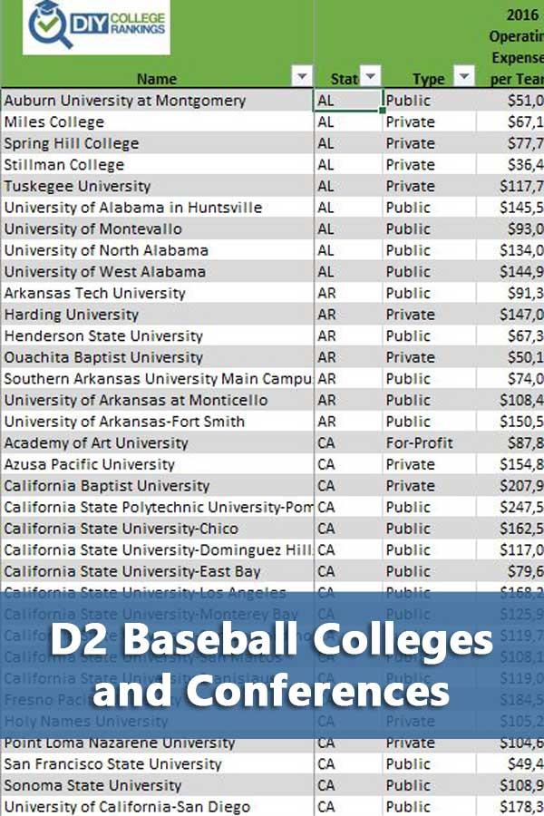 D2 Baseball Schools and Conferences