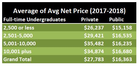 50-50 colleges by size and average net price