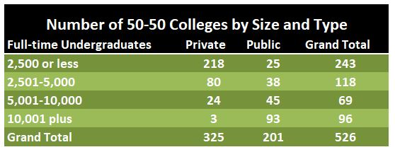 50-50 college count by size