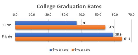 Graph of college graduation rate statistics