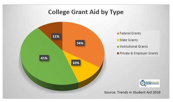 Distribution of college aid by source