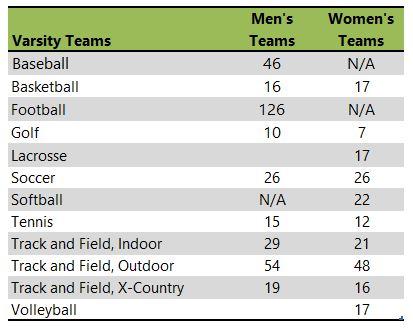 George Fox University athletic teams