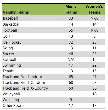 St. Olaf College athletic teams