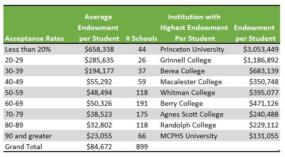 Average Endowments by Acceptance Rates