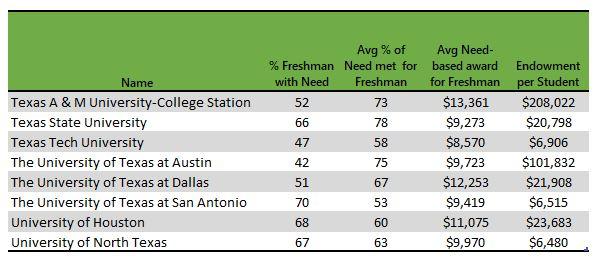 Texas public universities with EFC information