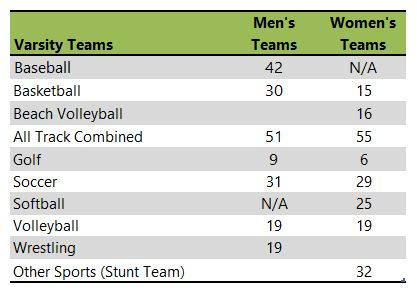 Vanguard University of Southern California athletic team listing